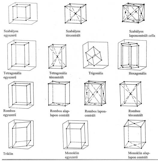 Bravais-féle 14 elemi cella