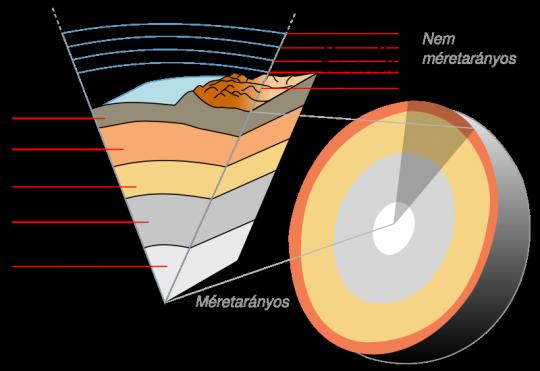 geoszferak